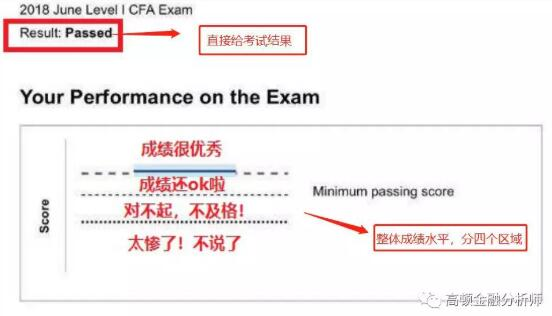 CFA考试查询成绩入口、成绩查询方法概括!