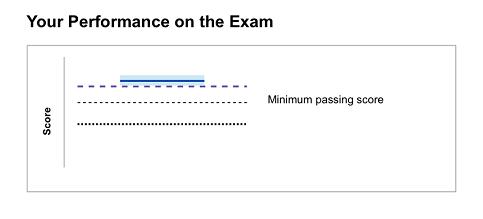 CFA考试怎样算通过,CFA考试的通过标准是什么?